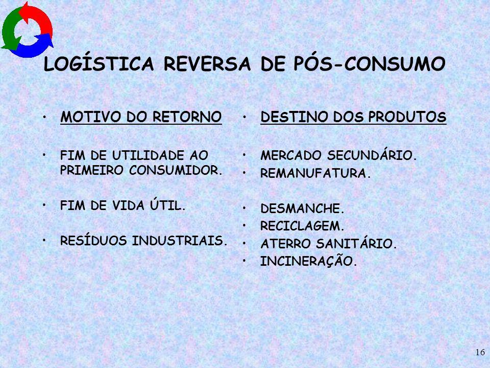 LOGÍSTICA REVERSA DE PÓS-CONSUMO