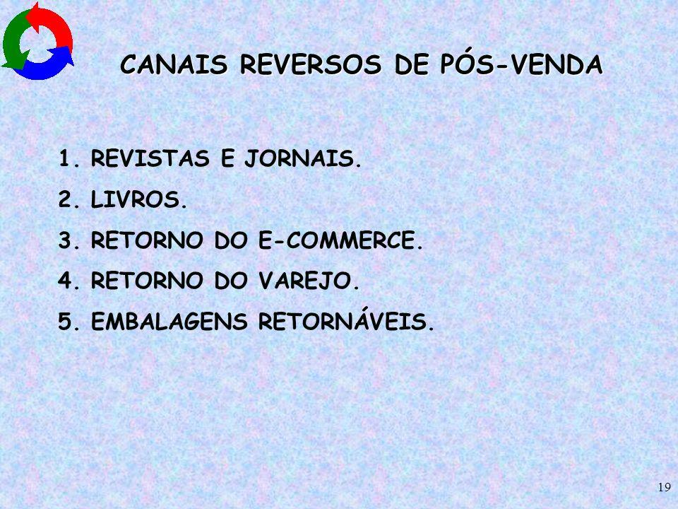 CANAIS REVERSOS DE PÓS-VENDA