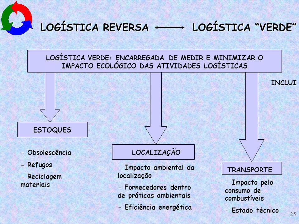 LOGÍSTICA REVERSA LOGÍSTICA VERDE
