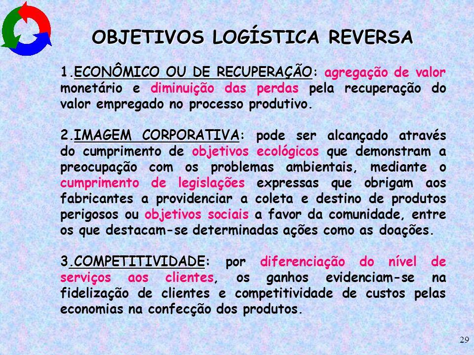 OBJETIVOS LOGÍSTICA REVERSA