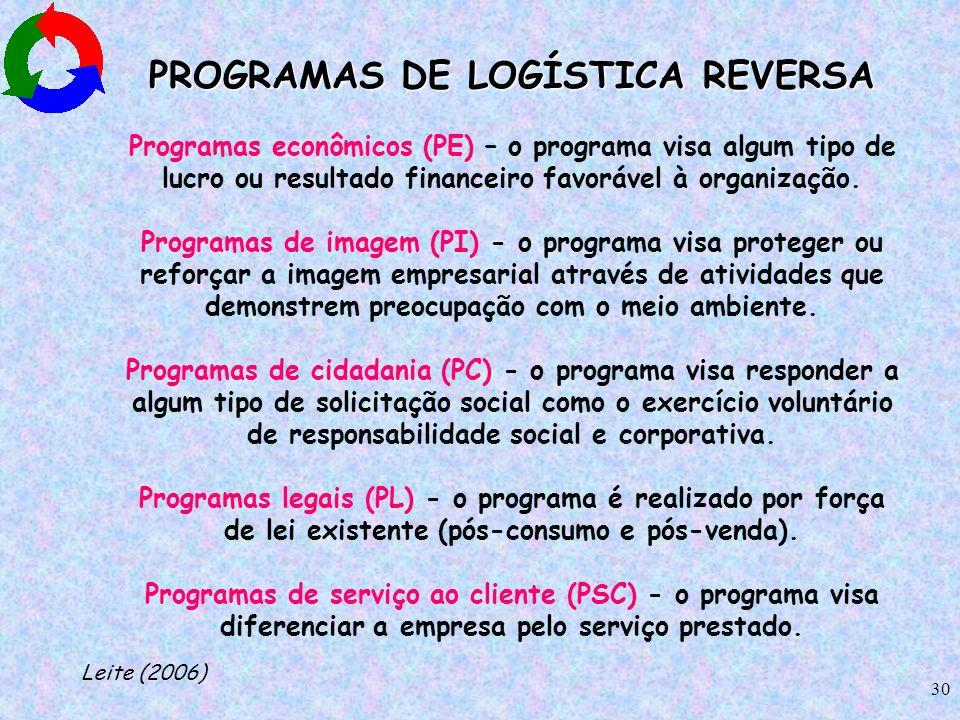 PROGRAMAS DE LOGÍSTICA REVERSA