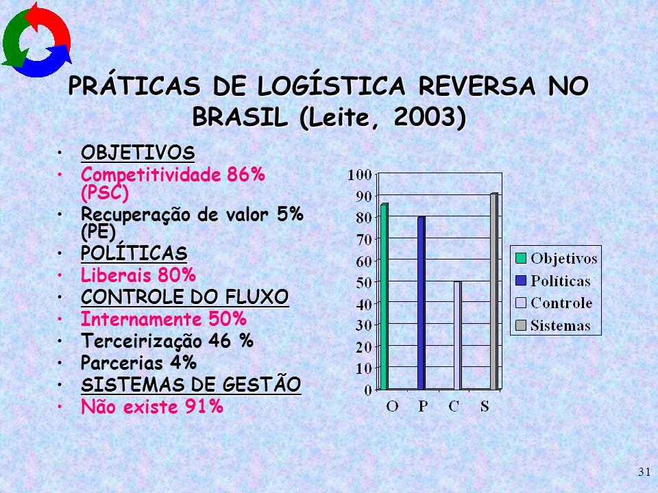 PRÁTICAS DE LOGÍSTICA REVERSA NO BRASIL (Leite, 2003)