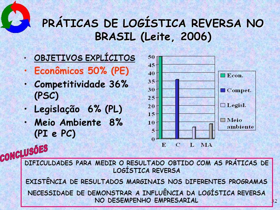 PRÁTICAS DE LOGÍSTICA REVERSA NO BRASIL (Leite, 2006)