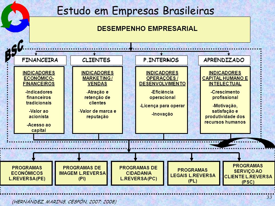 Estudo em Empresas Brasileiras