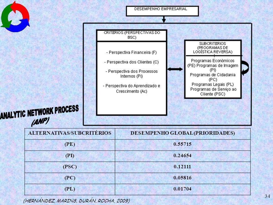 ALTERNATIVAS/SUBCRITÉRIOS DESEMPENHO GLOBAL (PRIORIDADES) (PE) 0.55715