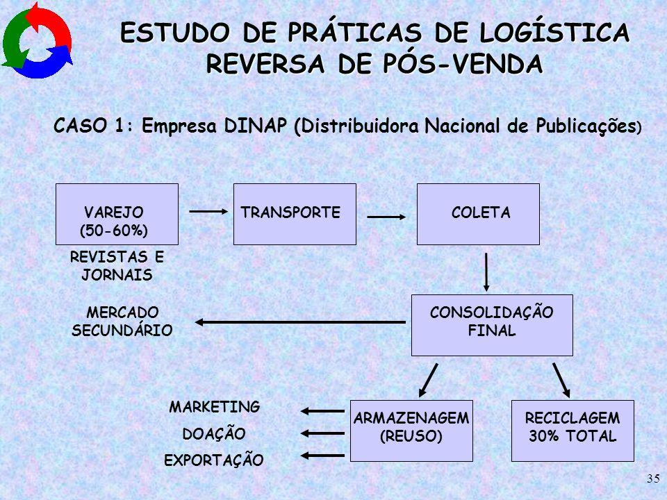 ESTUDO DE PRÁTICAS DE LOGÍSTICA REVERSA DE PÓS-VENDA