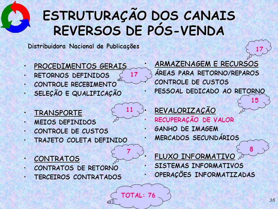 ESTRUTURAÇÃO DOS CANAIS REVERSOS DE PÓS-VENDA