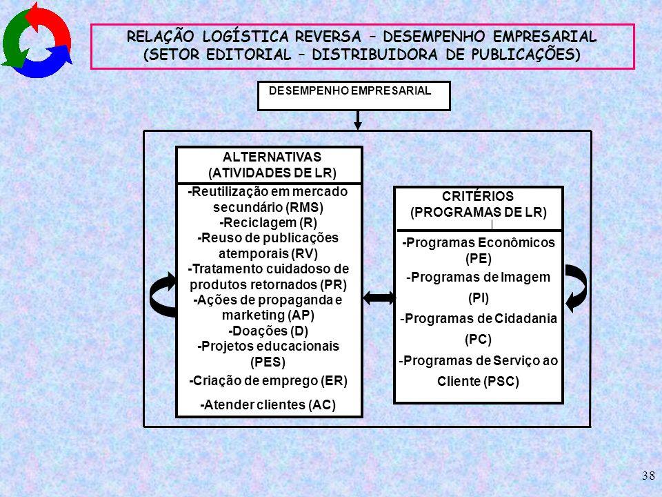 RELAÇÃO LOGÍSTICA REVERSA – DESEMPENHO EMPRESARIAL (SETOR EDITORIAL – DISTRIBUIDORA DE PUBLICAÇÕES)