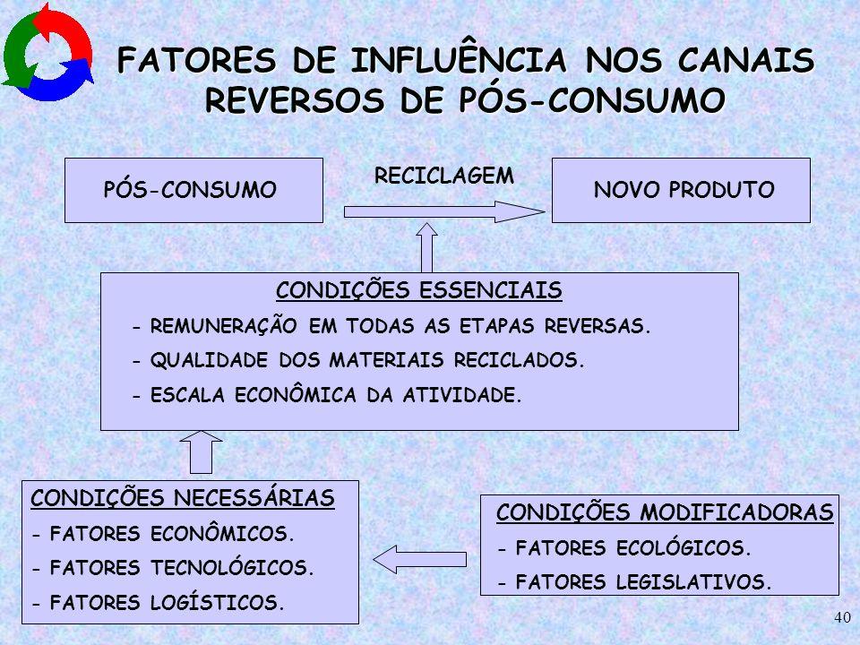 FATORES DE INFLUÊNCIA NOS CANAIS REVERSOS DE PÓS-CONSUMO