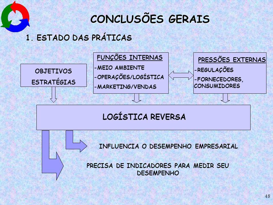 CONCLUSÕES GERAIS 1. ESTADO DAS PRÁTICAS LOGÍSTICA REVERSA