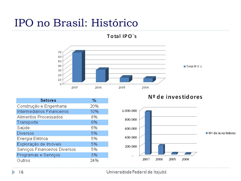 IPO no Brasil: Histórico