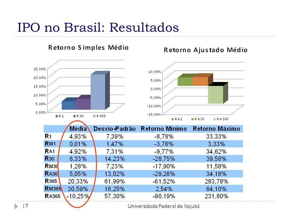 IPO no Brasil: Resultados