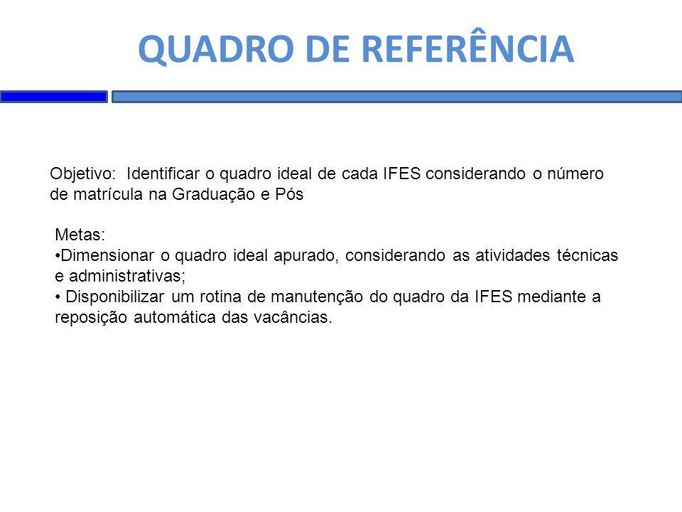 QUADRO DE REFERÊNCIA Objetivo: Identificar o quadro ideal de cada IFES considerando o número de matrícula na Graduação e Pós.