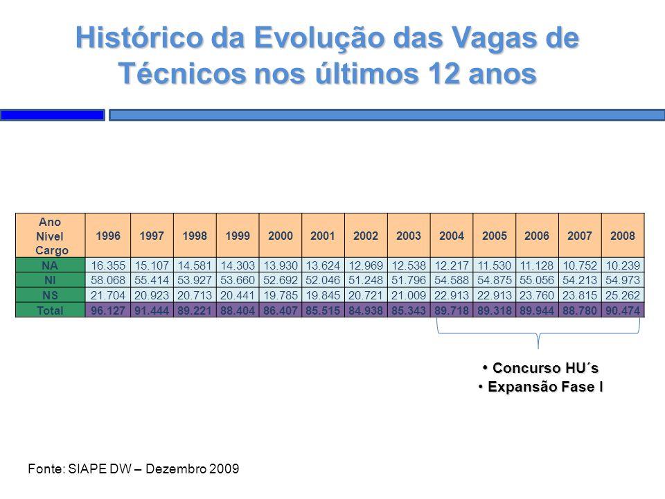 Histórico da Evolução das Vagas de Técnicos nos últimos 12 anos