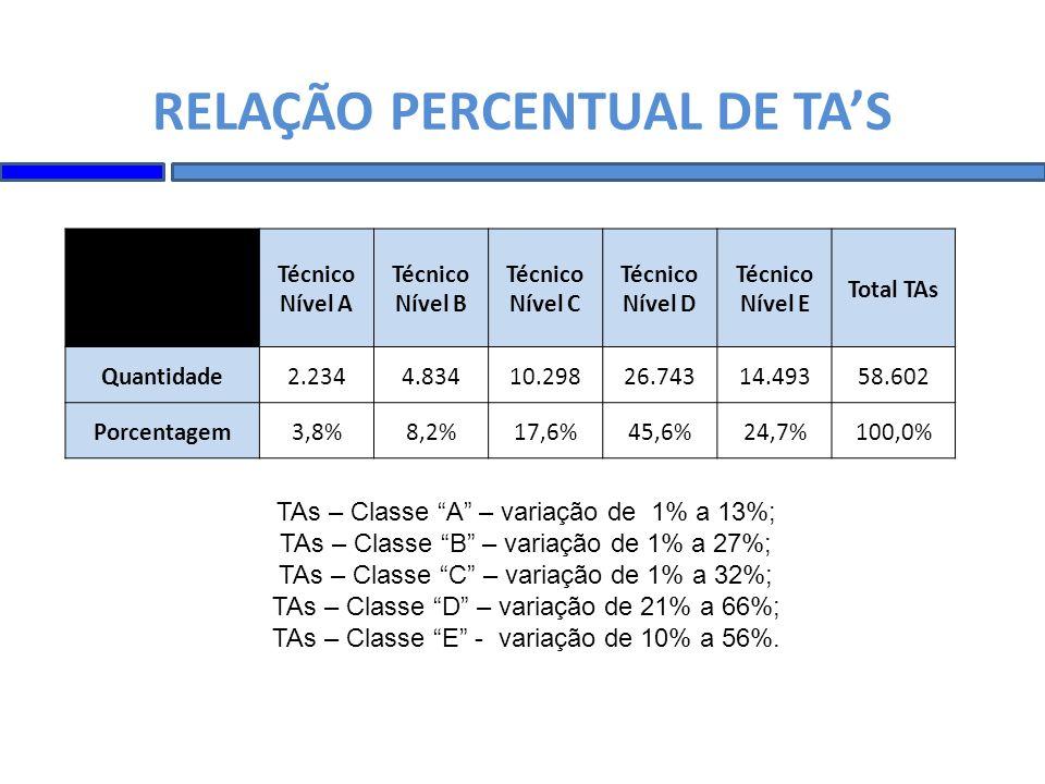 RELAÇÃO PERCENTUAL DE TA'S