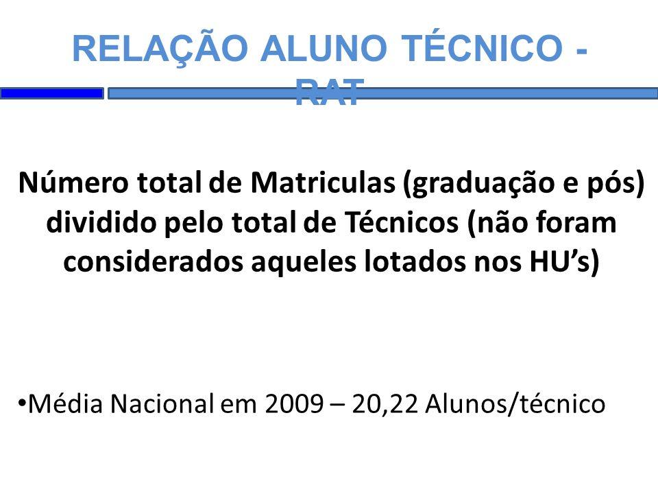 RELAÇÃO ALUNO TÉCNICO - RAT