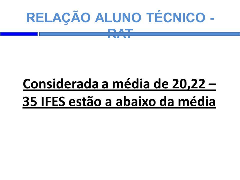 Considerada a média de 20,22 – 35 IFES estão a abaixo da média