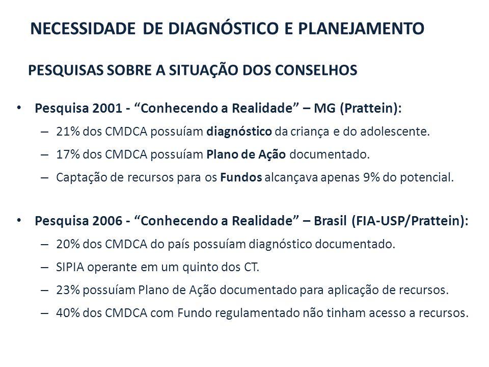 necessidade dE diagnóstico E PLANEJAMENTO
