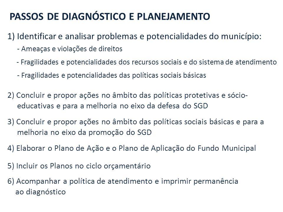 PASSOS DE DIAGNÓSTICO E PLANEJAMENTO