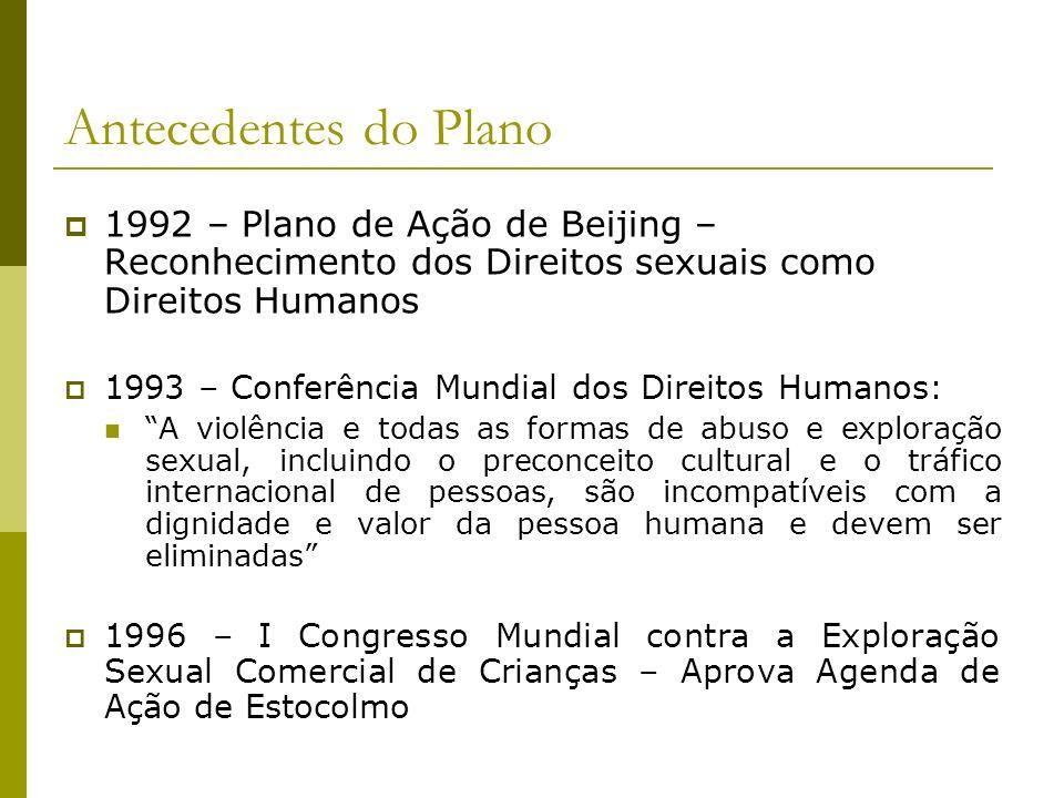 Antecedentes do Plano1992 – Plano de Ação de Beijing – Reconhecimento dos Direitos sexuais como Direitos Humanos.