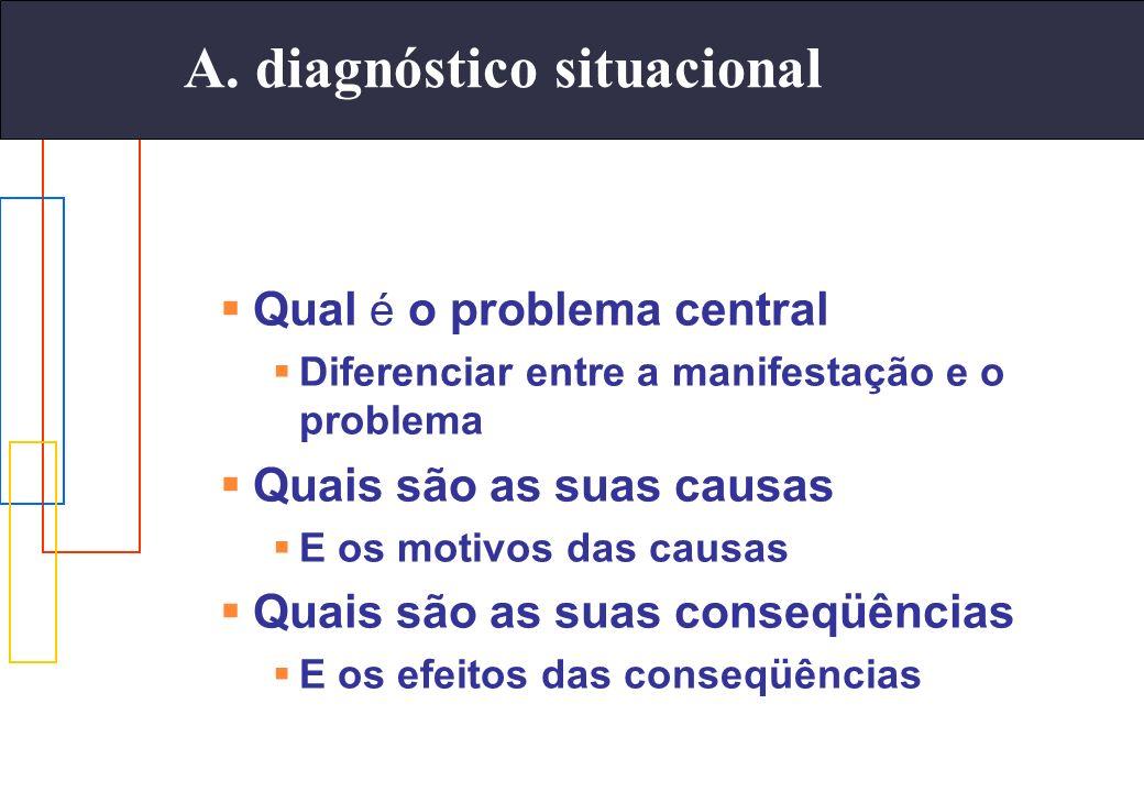A. diagnóstico situacional