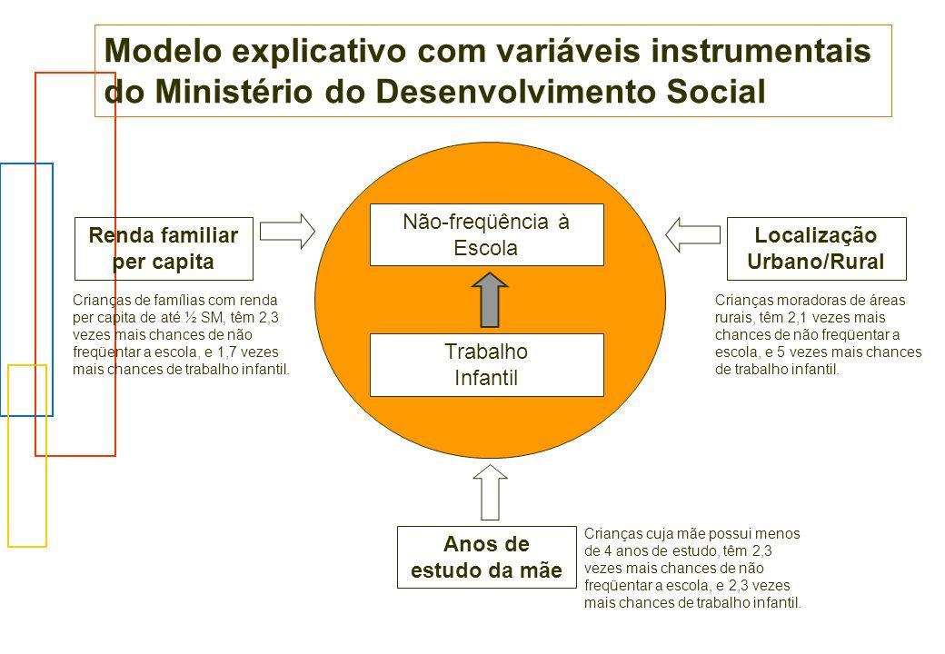 Renda familiar per capita Localização Urbano/Rural