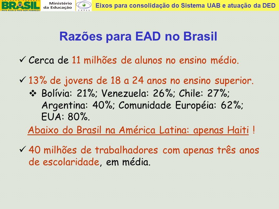 Razões para EAD no Brasil