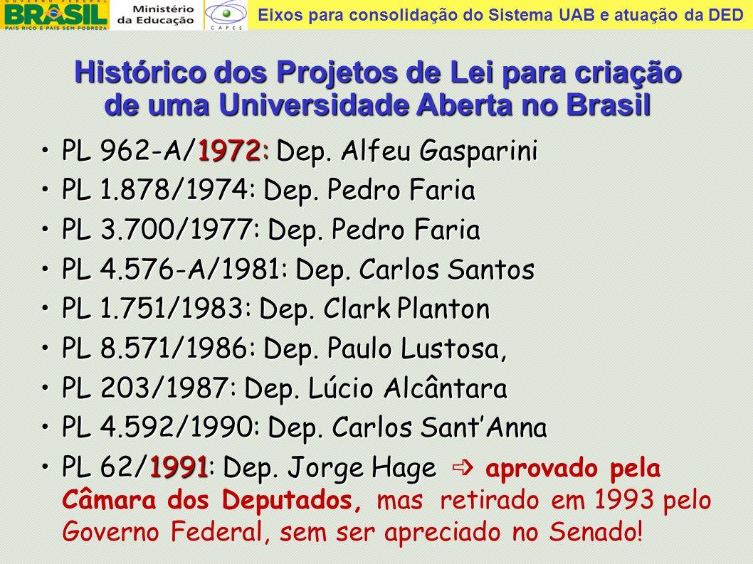 Histórico dos Projetos de Lei para criação de uma Universidade Aberta no Brasil