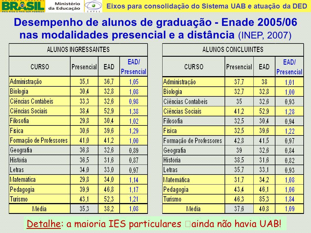 Desempenho de alunos de graduação - Enade 2005/06 nas modalidades presencial e a distância (INEP, 2007)