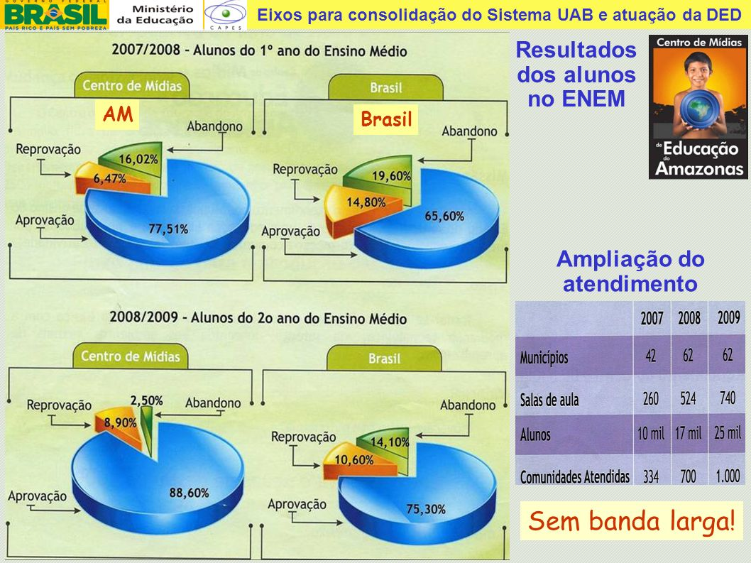 Resultados dos alunos no ENEM Ampliação do atendimento