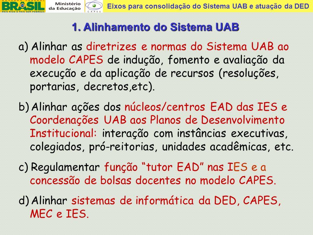 1. Alinhamento do Sistema UAB