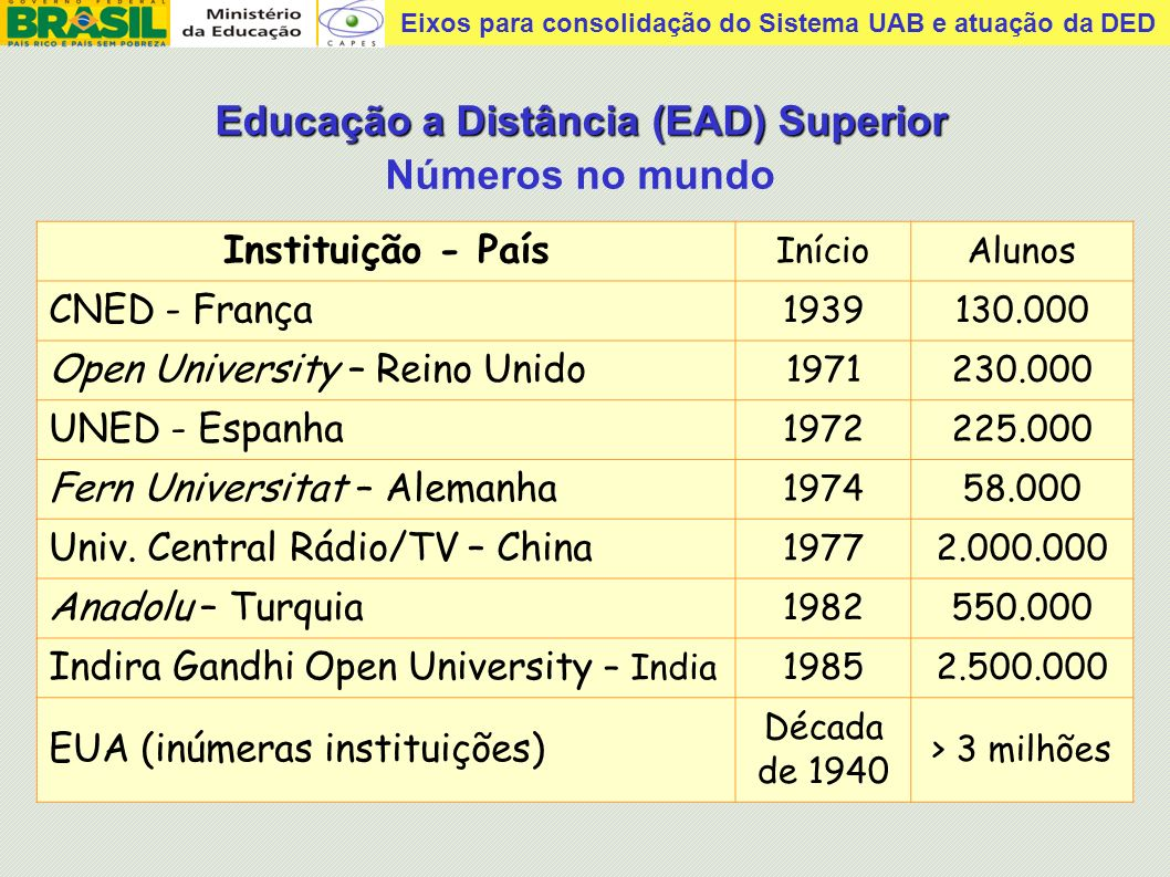 Educação a Distância (EAD) Superior Números no mundo