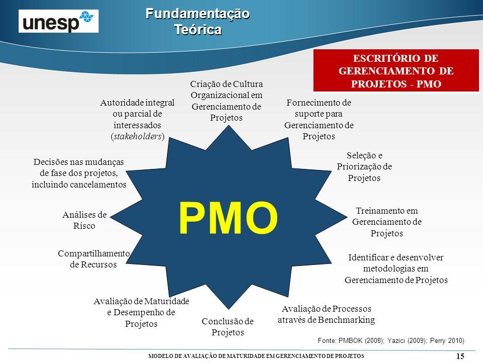 Fundamentação Teórica ESCRITÓRIO DE GERENCIAMENTO DE PROJETOS - PMO