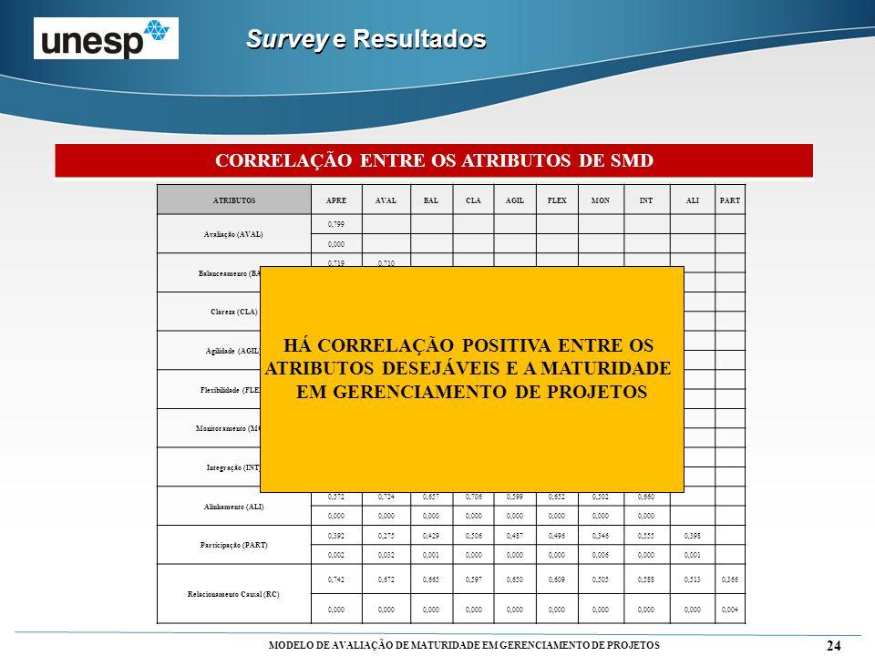 Survey e Resultados CORRELAÇÃO ENTRE OS ATRIBUTOS DE SMD