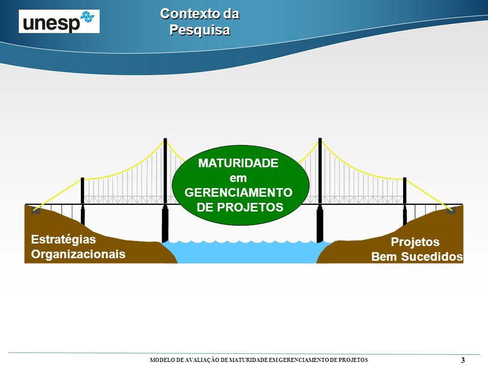 Contexto da Pesquisa MATURIDADE em GERENCIAMENTO DE PROJETOS