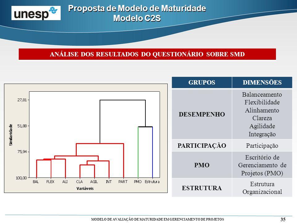 Proposta de Modelo de Maturidade Modelo C2S