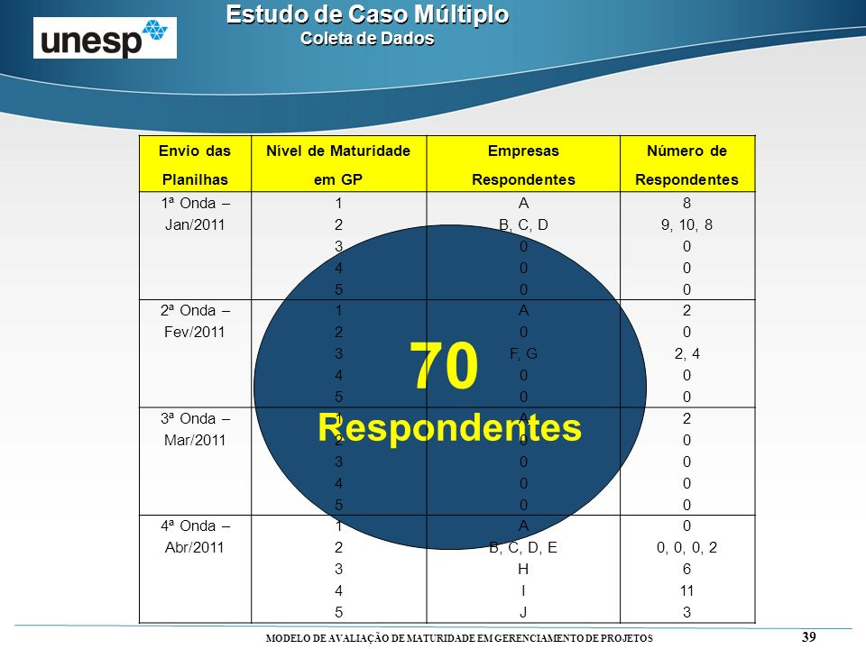 70 Respondentes Estudo de Caso Múltiplo Coleta de Dados