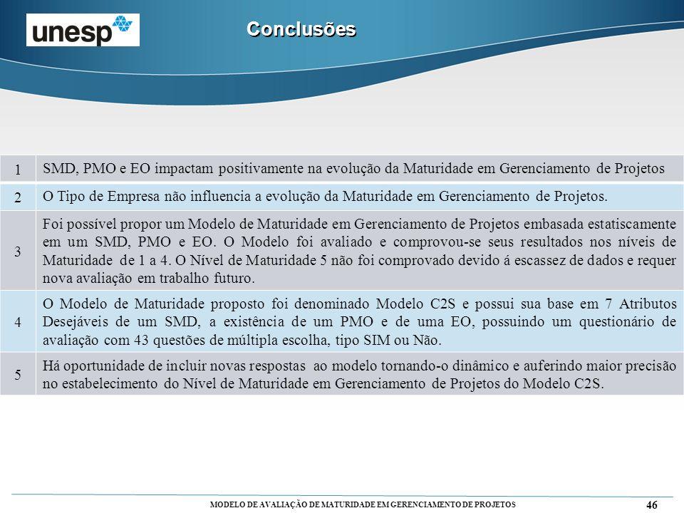 Conclusões 1. SMD, PMO e EO impactam positivamente na evolução da Maturidade em Gerenciamento de Projetos.