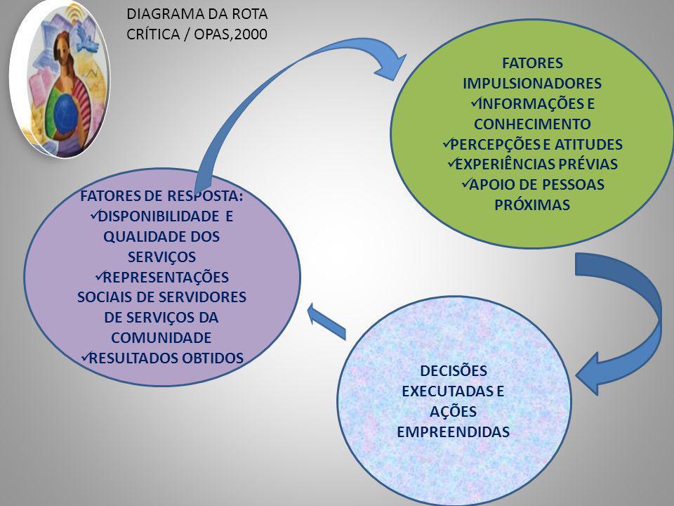 DIAGRAMA DA ROTA CRÍTICA / OPAS,2000