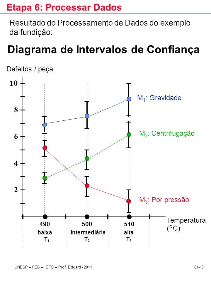 Diagrama de Intervalos de Confiança