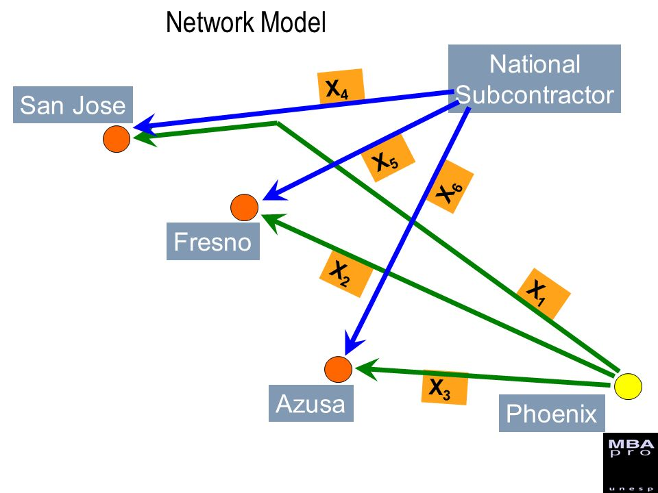 Network Model National Subcontractor San Jose Fresno Azusa Phoenix X4