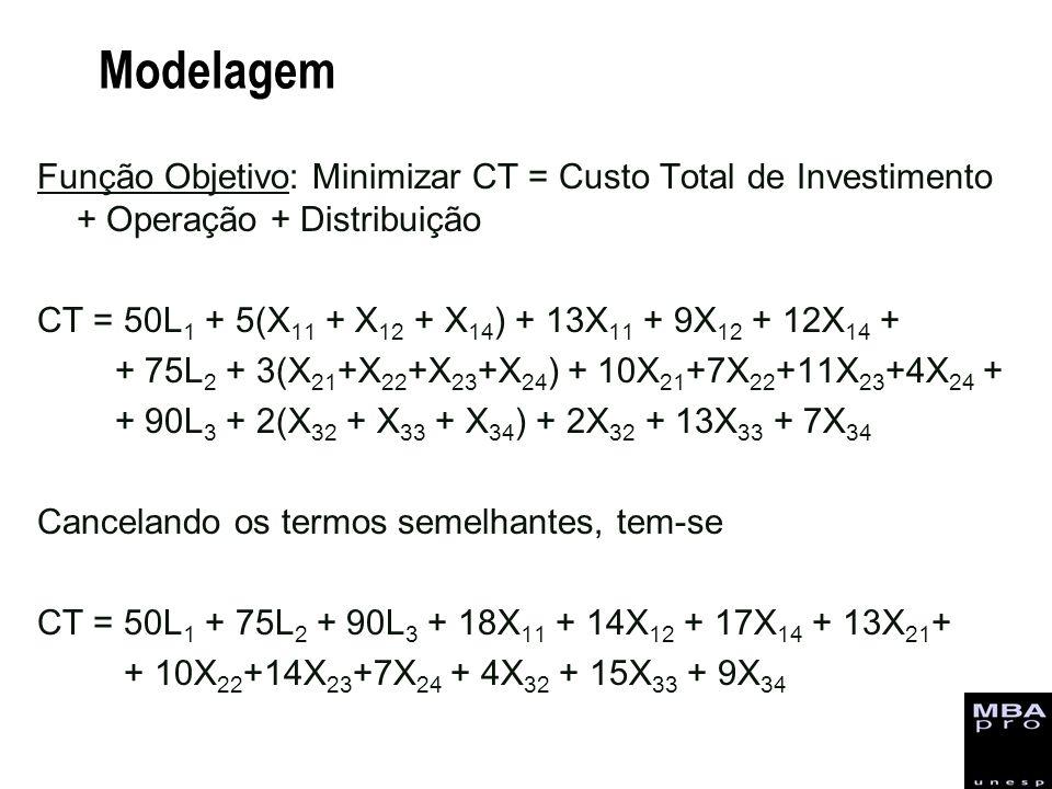 Modelagem Função Objetivo: Minimizar CT = Custo Total de Investimento + Operação + Distribuição.