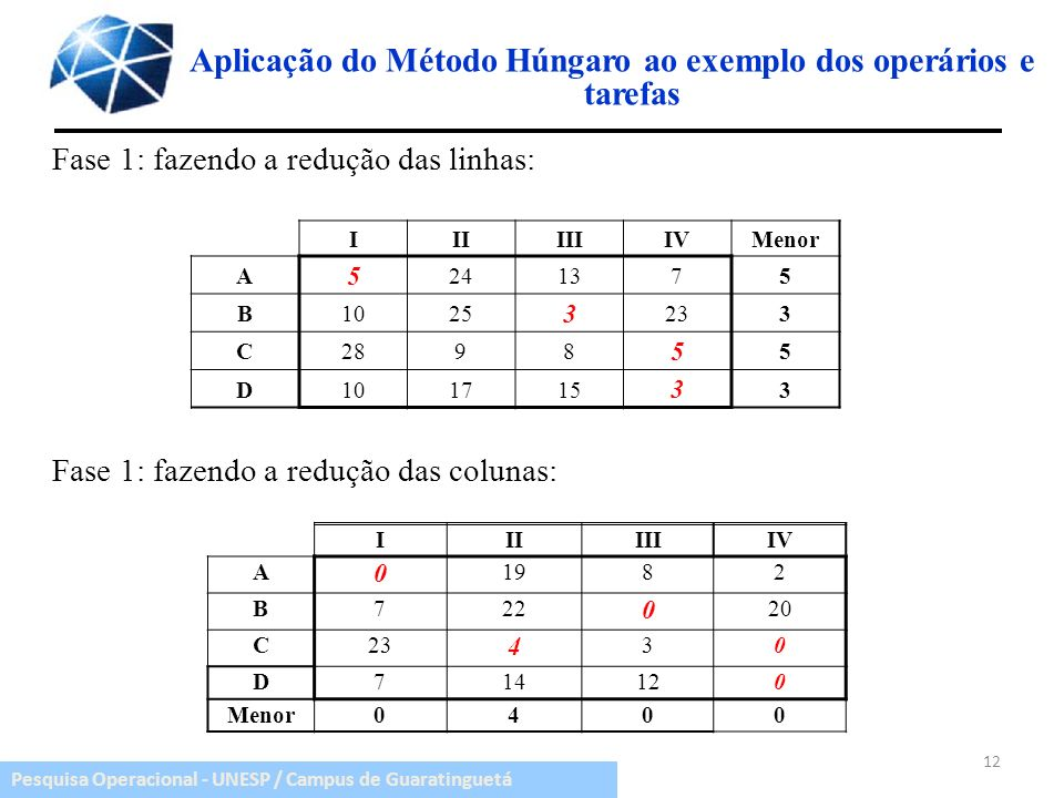 Aplicação do Método Húngaro ao exemplo dos operários e tarefas