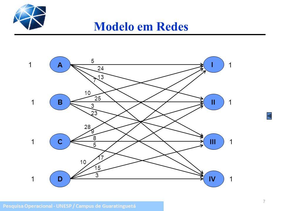 Modelo em Redes A 1 B C D I II III IV 5 24 13 7 10 25 3 23 28 9 8 5 17