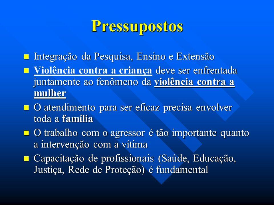 Pressupostos Integração da Pesquisa, Ensino e Extensão