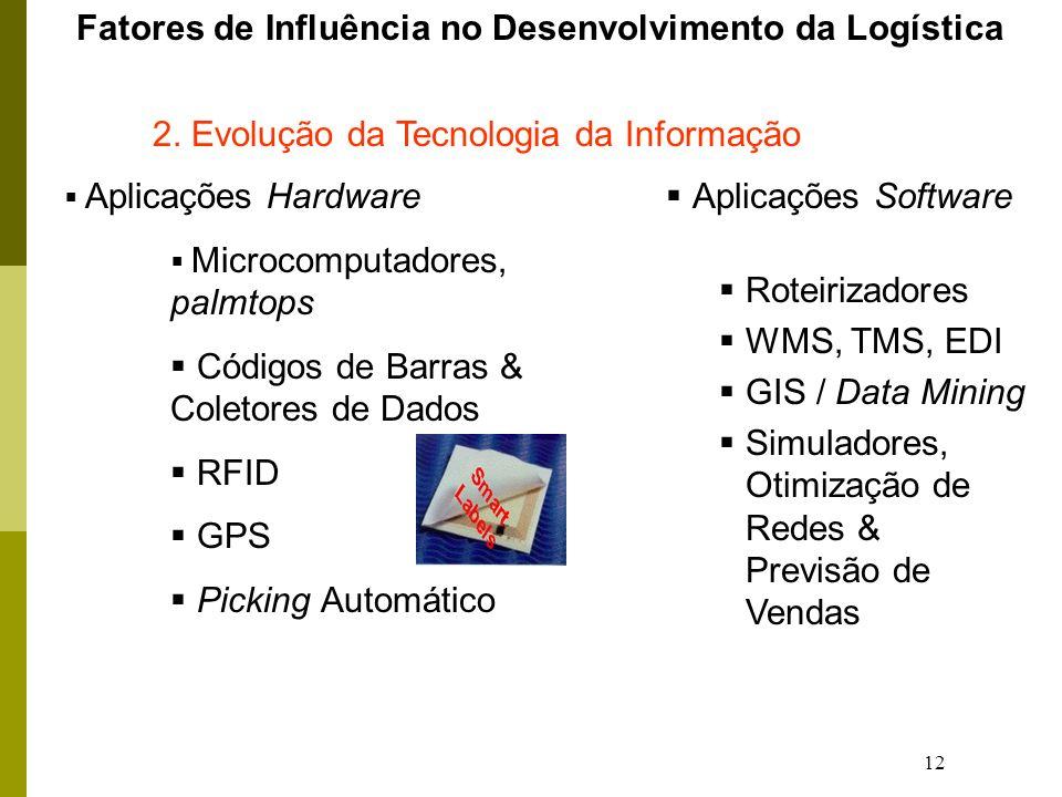 Fatores de Influência no Desenvolvimento da Logística