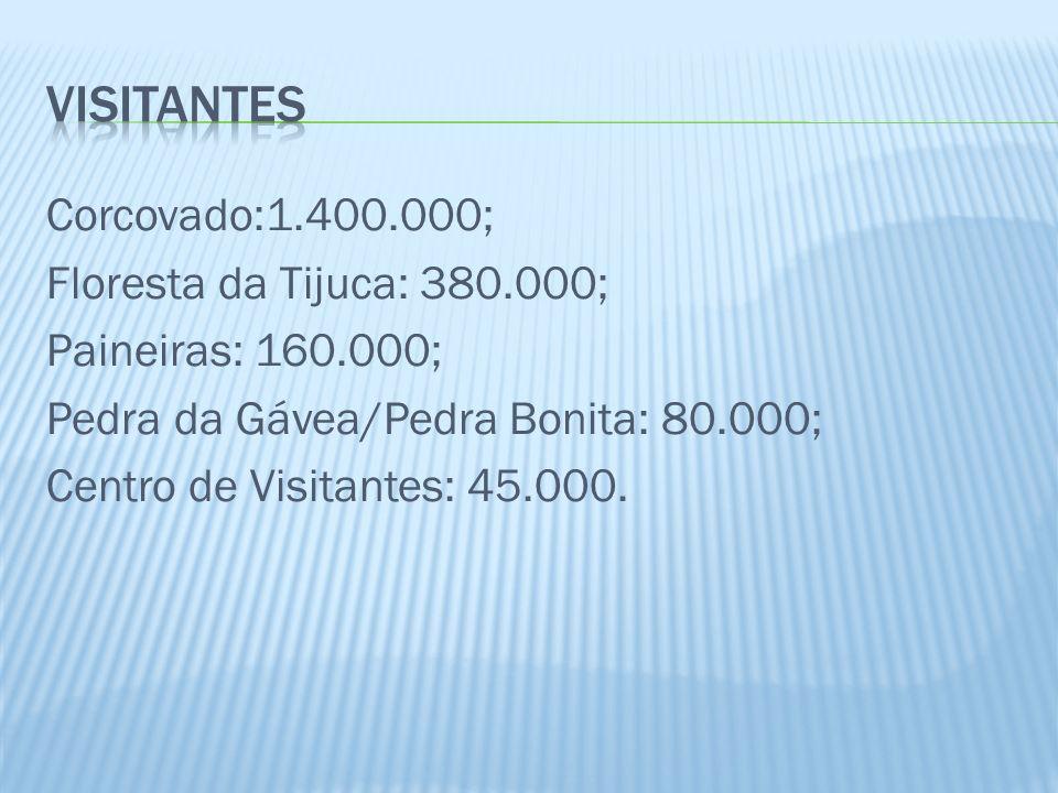 visitantes Corcovado:1.400.000; Floresta da Tijuca: 380.000; Paineiras: 160.000; Pedra da Gávea/Pedra Bonita: 80.000; Centro de Visitantes: 45.000.