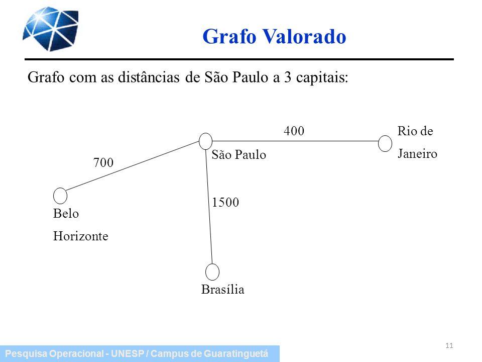 Grafo Valorado Grafo com as distâncias de São Paulo a 3 capitais: 400