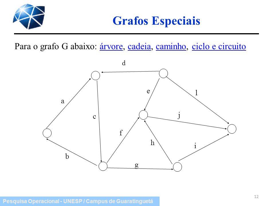 Grafos Especiais Para o grafo G abaixo: árvore, cadeia, caminho, ciclo e circuito. d. a. b. c. e.