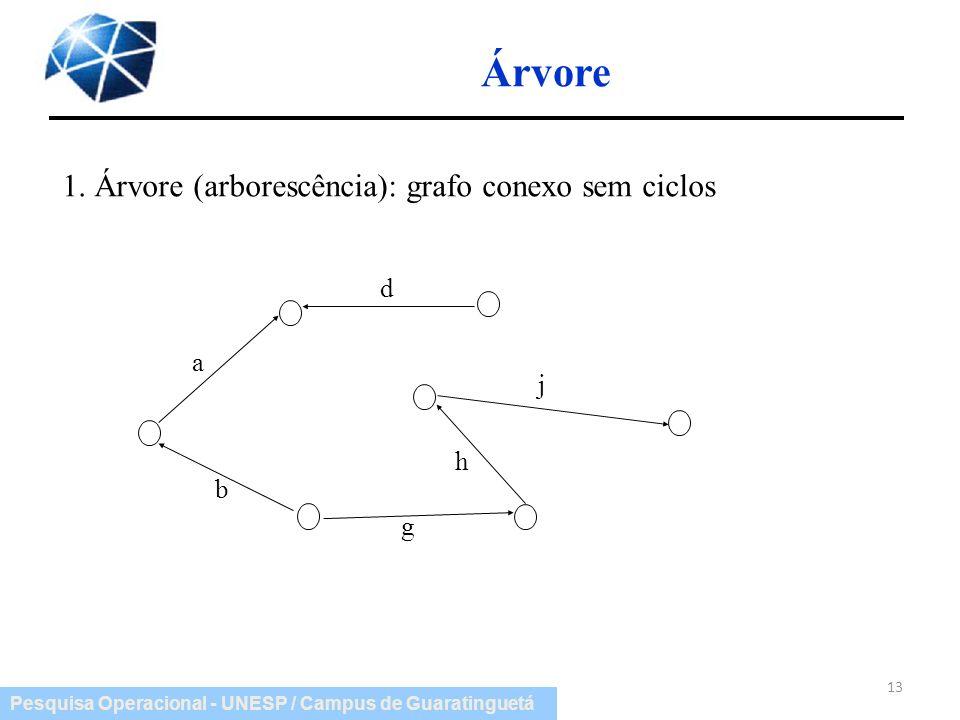 Árvore 1. Árvore (arborescência): grafo conexo sem ciclos a b d h j g